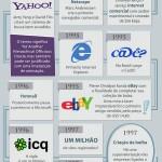 a-historia-da-internet